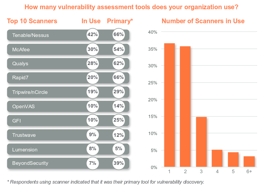 2015 Enterprise Vulnerability Management Trends Repor